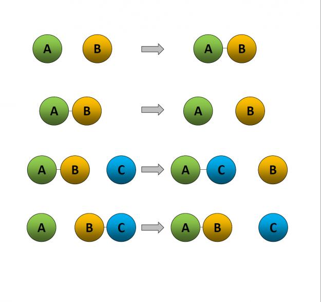 Kemiska reaktioner